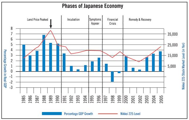 japan economic crisis 1990s